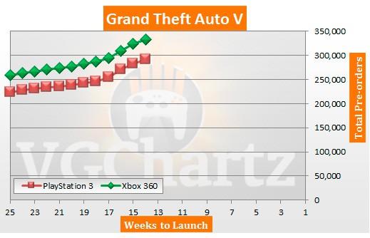 gta5-preorder-chart
