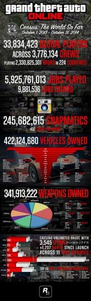 GTA-Online-stats